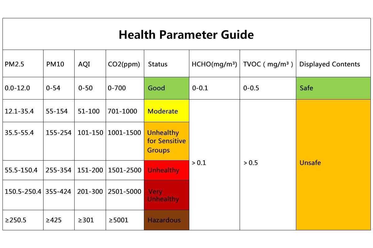 Temtop Indoor Air Quality Monitor Health Parameter Guide